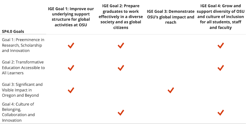 Chart mapping IGE strategic goals to SP4.0 goals